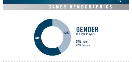 gaming-gender